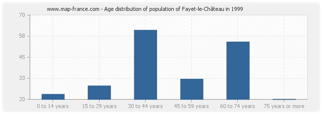 Age distribution of population of Fayet-le-Château in 1999