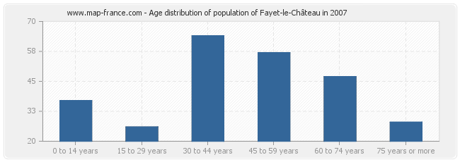 Age distribution of population of Fayet-le-Château in 2007
