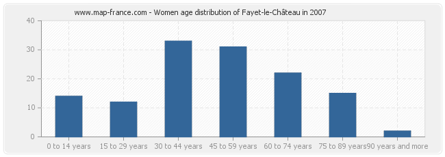 Women age distribution of Fayet-le-Château in 2007