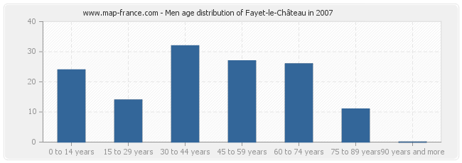 Men age distribution of Fayet-le-Château in 2007