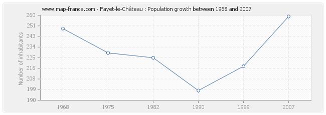 Population Fayet-le-Château