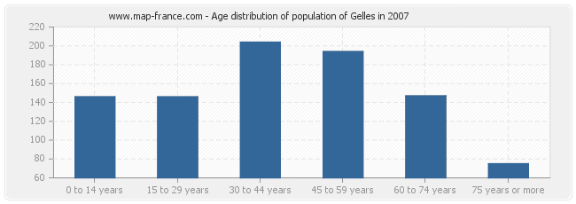Age distribution of population of Gelles in 2007