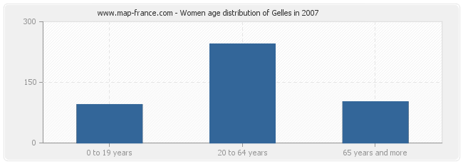 Women age distribution of Gelles in 2007