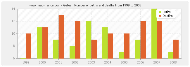 Gelles : Number of births and deaths from 1999 to 2008