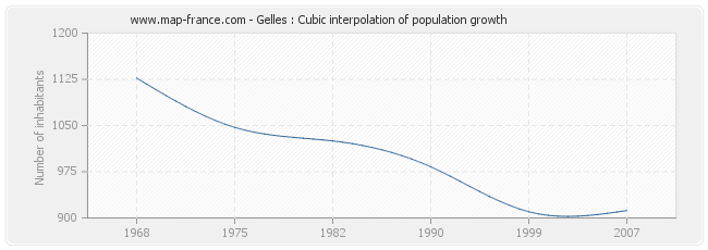 Gelles : Cubic interpolation of population growth