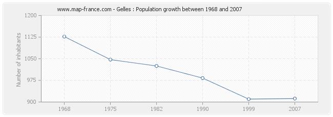 Population Gelles