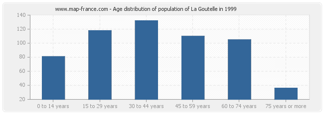 Age distribution of population of La Goutelle in 1999