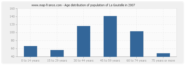 Age distribution of population of La Goutelle in 2007