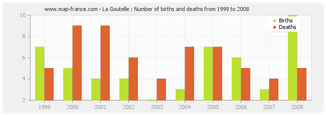 La Goutelle : Number of births and deaths from 1999 to 2008