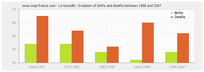 La Goutelle : Evolution of births and deaths between 1968 and 2007