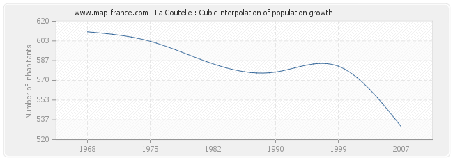 La Goutelle : Cubic interpolation of population growth