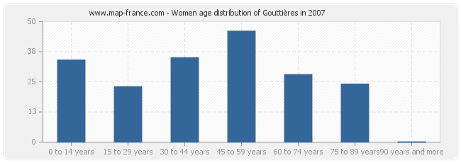 Women age distribution of Gouttières in 2007