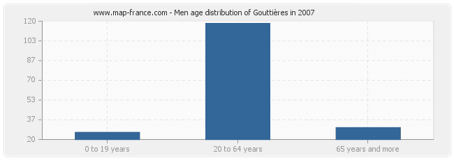 Men age distribution of Gouttières in 2007