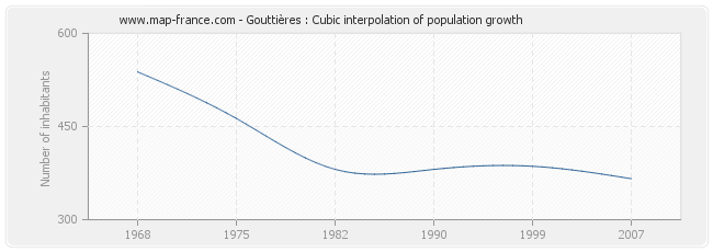 Gouttières : Cubic interpolation of population growth
