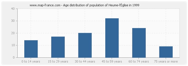 Age distribution of population of Heume-l'Église in 1999