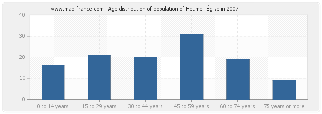 Age distribution of population of Heume-l'Église in 2007