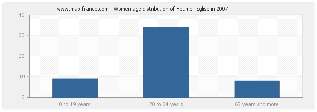 Women age distribution of Heume-l'Église in 2007