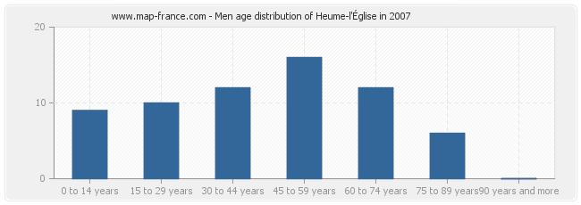 Men age distribution of Heume-l'Église in 2007