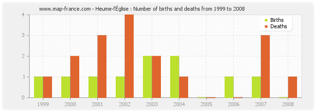 Heume-l'Église : Number of births and deaths from 1999 to 2008
