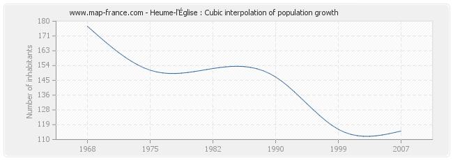 Heume-l'Église : Cubic interpolation of population growth