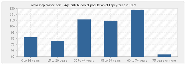 Age distribution of population of Lapeyrouse in 1999