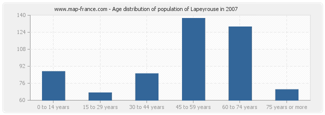 Age distribution of population of Lapeyrouse in 2007