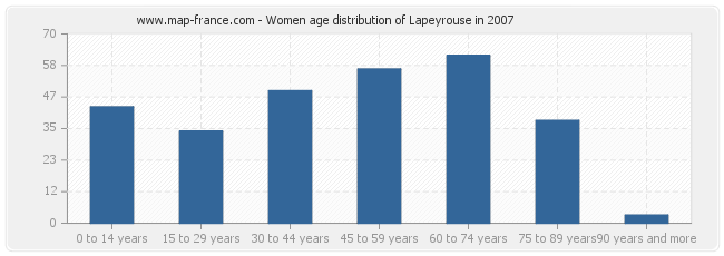 Women age distribution of Lapeyrouse in 2007