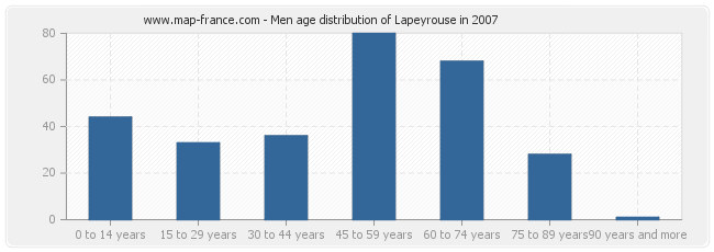 Men age distribution of Lapeyrouse in 2007