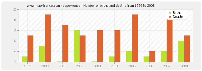 Lapeyrouse : Number of births and deaths from 1999 to 2008