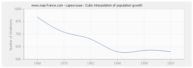 Lapeyrouse : Cubic interpolation of population growth