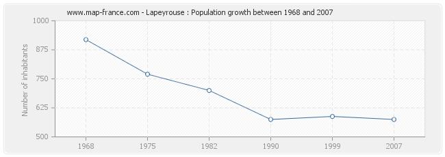 Population Lapeyrouse