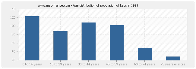 Age distribution of population of Laps in 1999