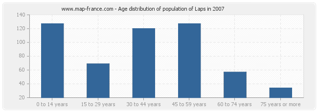 Age distribution of population of Laps in 2007