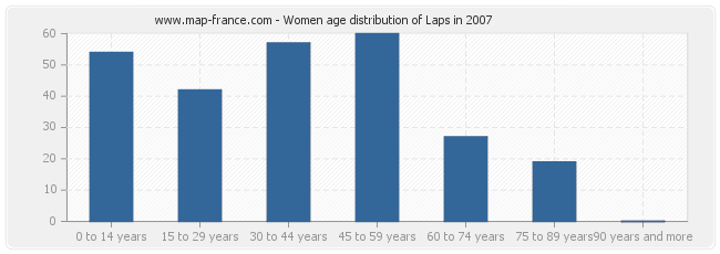 Women age distribution of Laps in 2007