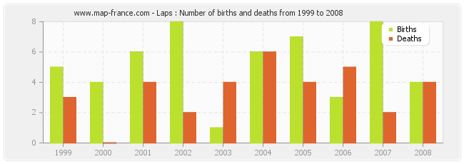 Laps : Number of births and deaths from 1999 to 2008