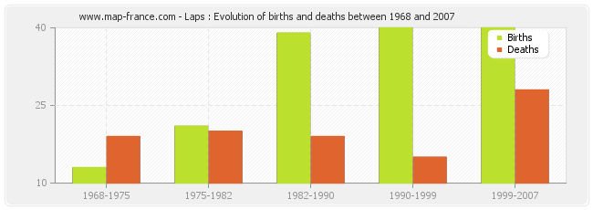 Laps : Evolution of births and deaths between 1968 and 2007
