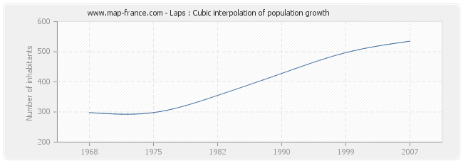Laps : Cubic interpolation of population growth