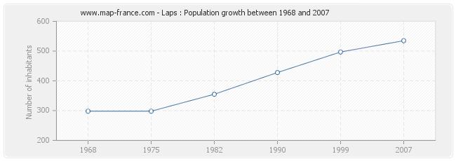 Population Laps