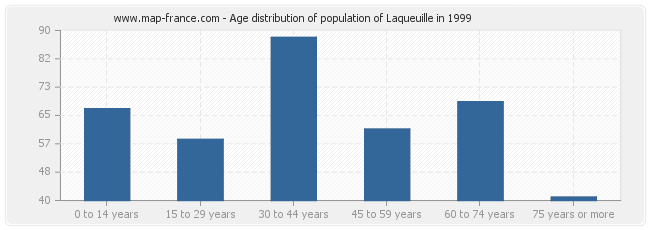 Age distribution of population of Laqueuille in 1999