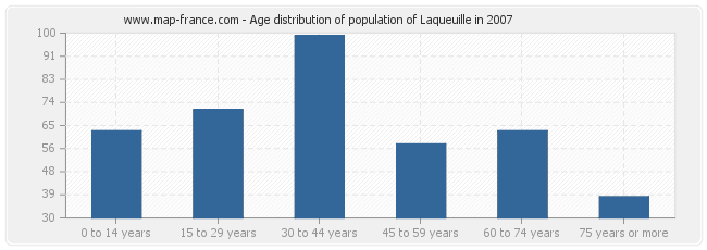 Age distribution of population of Laqueuille in 2007