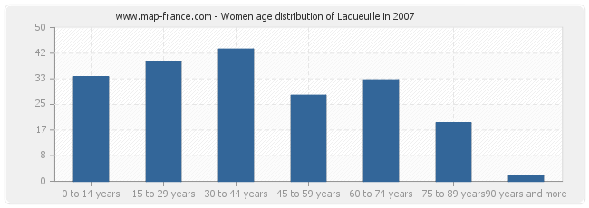 Women age distribution of Laqueuille in 2007