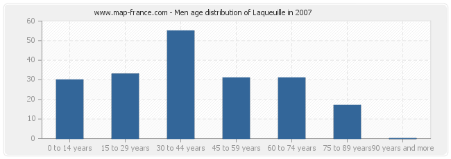 Men age distribution of Laqueuille in 2007