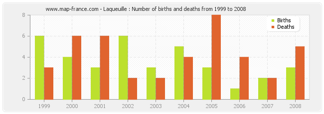 Laqueuille : Number of births and deaths from 1999 to 2008