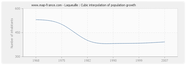 Laqueuille : Cubic interpolation of population growth