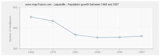 Population Laqueuille