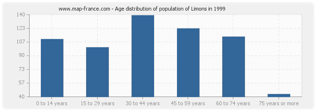 Age distribution of population of Limons in 1999