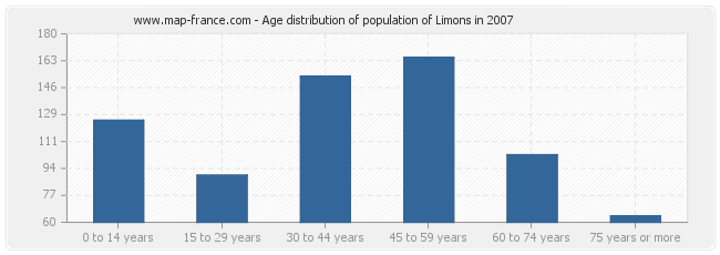 Age distribution of population of Limons in 2007
