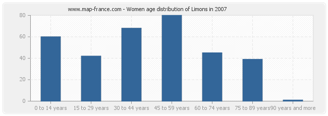 Women age distribution of Limons in 2007