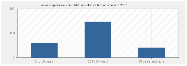 Men age distribution of Limons in 2007