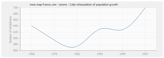 Limons : Cubic interpolation of population growth